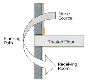 Soundproofing - Flanking Noise | Acara Concepts