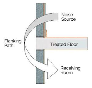 Flanking Noise
