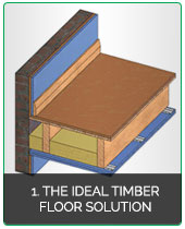 Soundproofing Timber Joist Floors ...