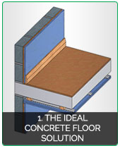 Soundproofing Concrete Floors