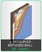 Soundproofing Decoupled Battened Wall