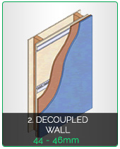 Soundproofing Decoupled Walls